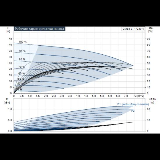 Grundfos CME5-3 A-R-I-E-AQQE (арт. 98395013) – горизонтальный многоступенчатый насос