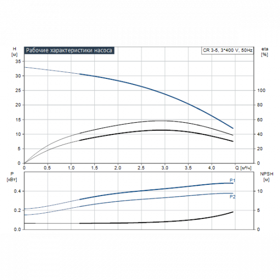 Grundfos CR 3-5 A-A-A-E-HQQE (арт. 96509508) – вертикальный многоступенчатый центробежный насос