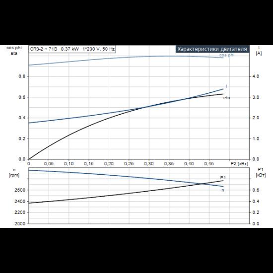Grundfos CR 3-2 A-A-A-E-HQQE (арт. 96528511) – вертикальный многоступенчатый центробежный насос