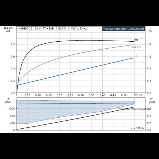 Grundfos NKGE 50-32-160.1/177 A2-F-K-E-BQQE (арт. 98482559) – консольный насос с односторонним всасыванием