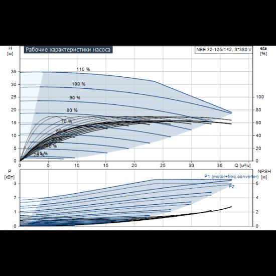 Grundfos NBE 32-125/142 AF2ABAQE (арт. 99103564) – консольно-моноблочный одноступенчатый насос