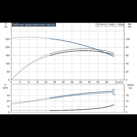 Grundfos CR 45-10 A-F-A-E-HQQE (арт. 96122815) – вертикальный многоступенчатый центробежный насос