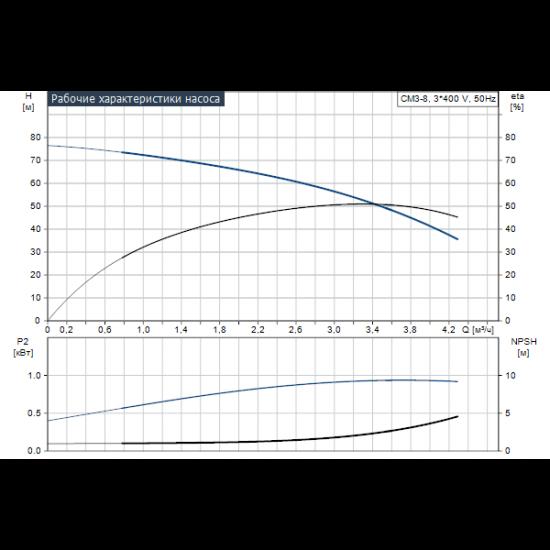 Grundfos CM3-8 A-R-G-E-AQQE (арт. 97516653) – горизонтальный многоступенчатый насос
