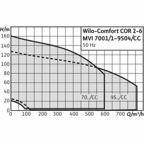 Wilo COR-3 MVI 9502/1/CC-EB-R – насосная станция для водоснабжения и повышения давления воды