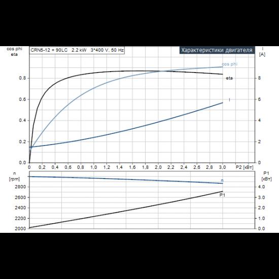 Grundfos CRN 5-12 A-FGJ-A-E-HQQE (арт. 96514199) – вертикальный многоступенчатый центробежный насос