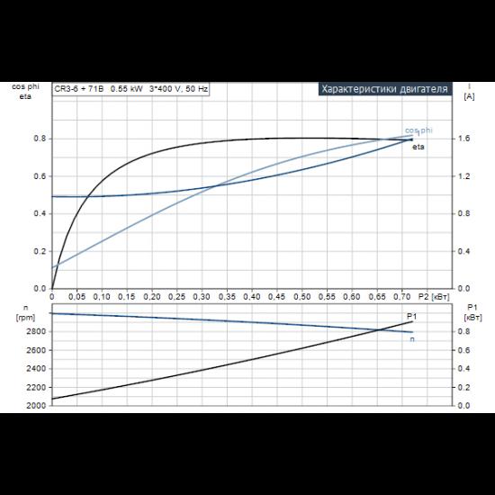 Grundfos CR 3-6 A-A-A-E-HQQE (арт. 96516593) – вертикальный многоступенчатый центробежный насос