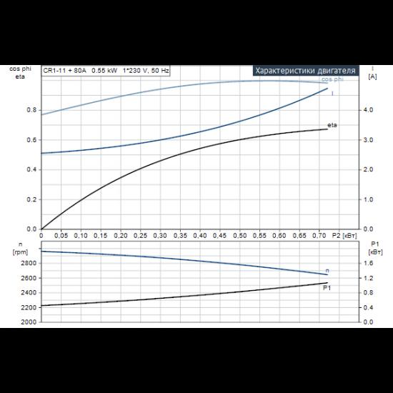 Grundfos CR 1-11 A-A-A-E-HQQE (арт. 96529479) – вертикальный многоступенчатый центробежный насос