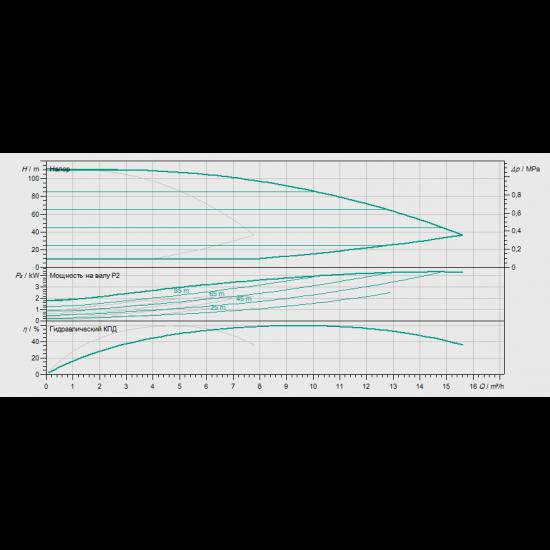 Wilo Smart 2 HELIX EXCEL 410 - насосная станция для водоснабжения и повышения давления воды (арт. 2537632)