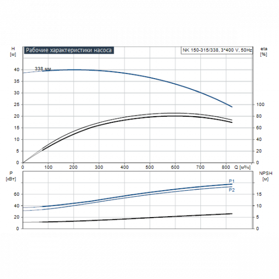 Grundfos NK 150-315/338 A2-F-A-E-BAQE (арт. 97830532) – консольный насос с односторонним всасыванием