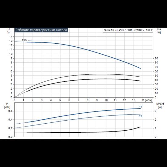 Grundfos NBG 50-32-200.1/196 AF2BBQQE (арт. 96704028) – консольно-моноблочный одноступенчатый насос