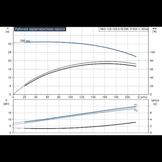 Grundfos NBG 125-100-315/295 AF2BBQQE (арт. 96704145) – консольно-моноблочный одноступенчатый насос