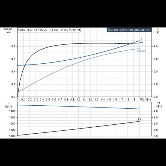 Grundfos NB 50-160/175 AF2ABAQE (арт. 97839375) – консольно-моноблочный одноступенчатый насос