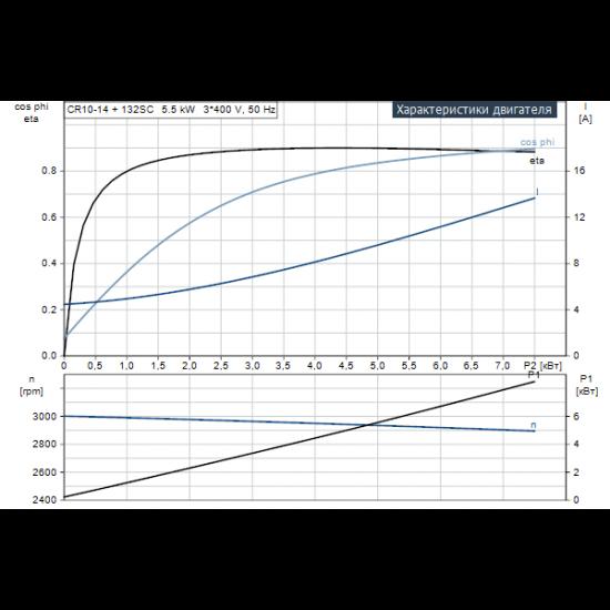 Grundfos CR 10-14 A-FJ-A-V-HQQV (арт. 96501322) – вертикальный многоступенчатый центробежный насос