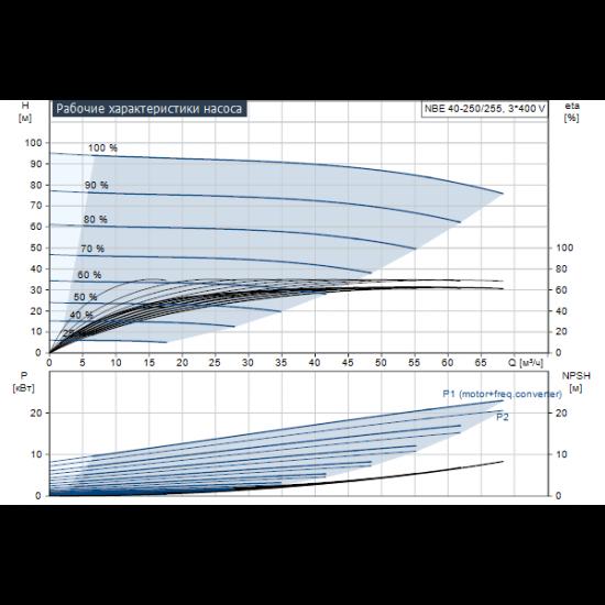 Grundfos NBE 40-250/255 AF2ABQQE (арт. 98605464) – консольно-моноблочный одноступенчатый насос