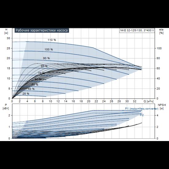 Grundfos NKE 32-125/130 A1-F-K-E-BQQE (арт. 98112292) – консольный насос с односторонним всасыванием