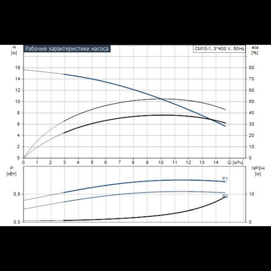Grundfos CM10-1 A-R-G-E-AQQE (арт. 96943183) – горизонтальный многоступенчатый насос