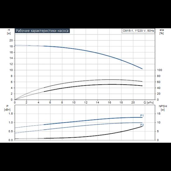 Grundfos CM15-1 A-R-A-V-AQQV (арт. 97516625) – горизонтальный многоступенчатый насос