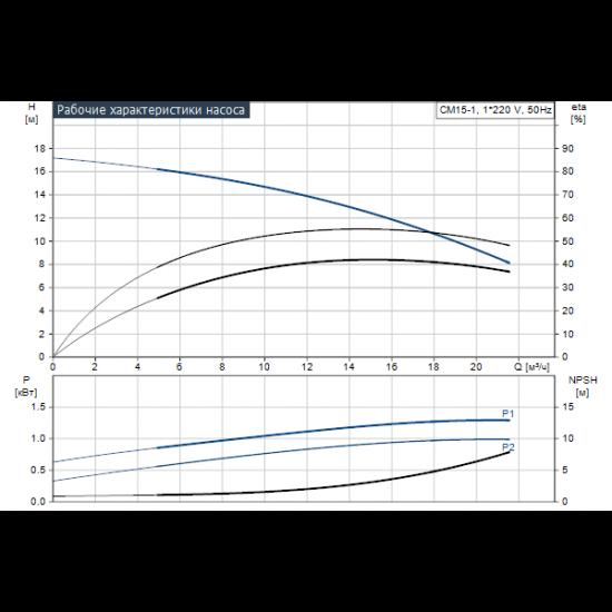 Grundfos CM15-1 A-R-G-V-AQQV (арт. 97516723) – горизонтальный многоступенчатый насос