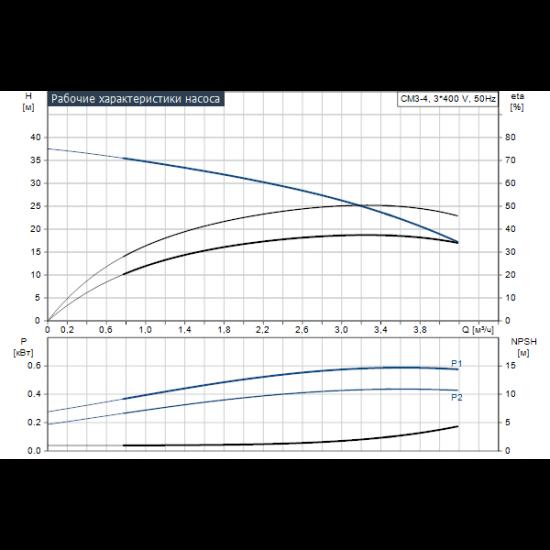 Grundfos CM3-4 A-R-A-E-AQQE (арт. 96807026) – горизонтальный многоступенчатый насос