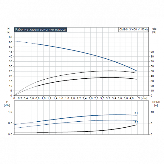 Grundfos CM3-6 A-R-A-E-AVBE (арт. 96806808) – горизонтальный многоступенчатый насос