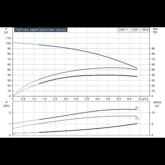 Grundfos CM5-11 A-R-G-V-AQQV (арт. 97516718) – горизонтальный многоступенчатый насос