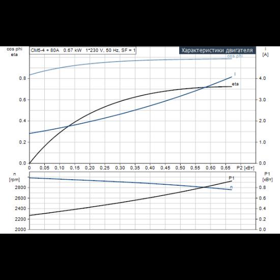 Grundfos CM5-4 A-R-A-E-AQQE (арт. 97516570) – горизонтальный многоступенчатый насос