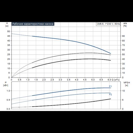 Grundfos CM5-5 A-R-A-E-AQQE (арт. 97516571) – горизонтальный многоступенчатый насос