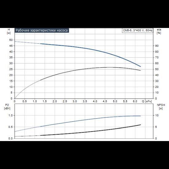 Grundfos CM5-5 A-R-G-E-AQQE (арт. 96806866) – горизонтальный многоступенчатый насос