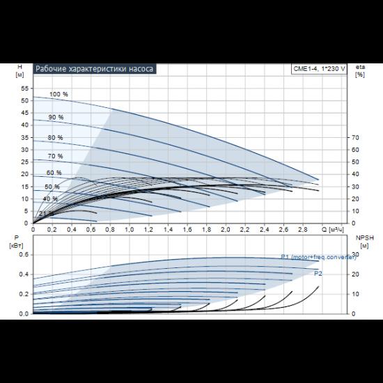 Grundfos CME1-4 A-R-A-V-AQQV (арт. 98394775) – горизонтальный многоступенчатый насос