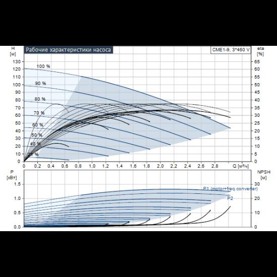 Grundfos CME1-9 A-R-G-V-AQQV (арт. 98395353) – горизонтальный многоступенчатый насос
