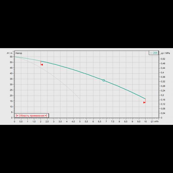Wilo CO-2 MVIS 205/CE-EB-R (арт. 2524295) – насосная станция для водоснабжения и повышения давления воды