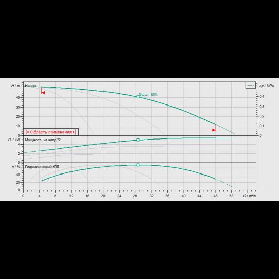 Wilo CO-3 HELIX V 1005/CC-EB-R - насосная станция для водоснабжения и повышения давления воды (арт. 2785556)