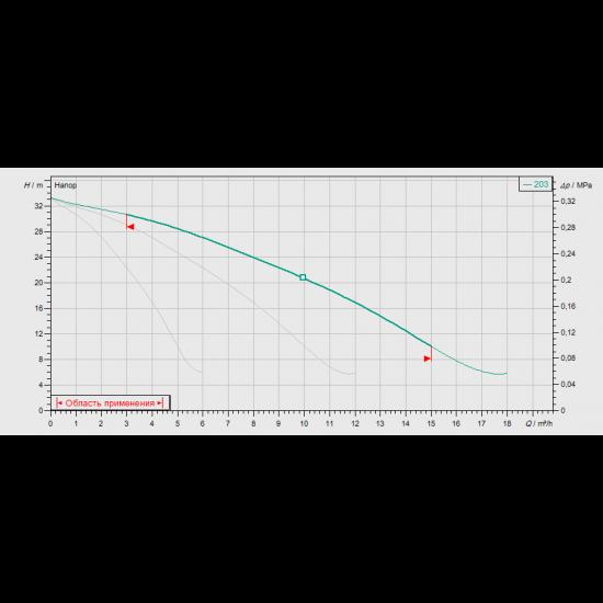 Wilo CO-3 MVIS 203/CE-EB-R (арт. 2524302) – насосная станция для водоснабжения и повышения давления воды