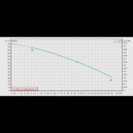 Wilo CO-3 MVIS 207/CE-EB-R (арт. 2524306) – насосная станция для водоснабжения и повышения давления воды