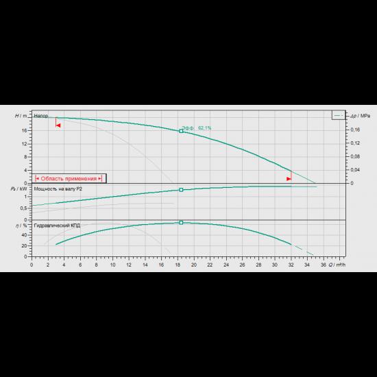 Wilo COR-2 HELIX V 1002/CC-EB-R - насосная станция для водоснабжения и повышения давления воды (арт. 2450014)
