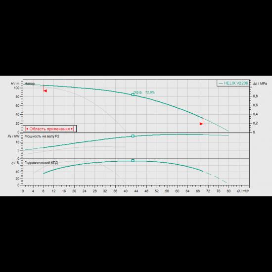 Wilo COR-2 HELIX V 2206/SKw-EB-R (арт. 2799504) – насосная станция для водоснабжения и повышения давления воды