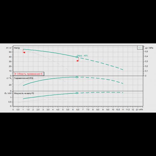 Wilo COR-2 MHI 205/SKw-EB-R (арт. 2897303) – насосная станция для водоснабжения и повышения давления воды