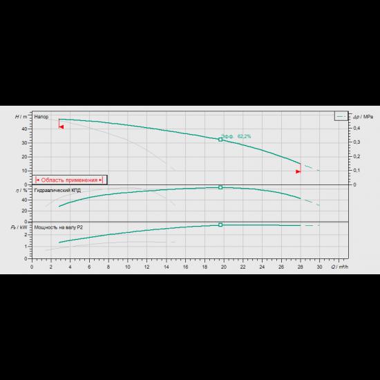 Wilo COR-2 MHI 804/SKw-EB-R (арт. 2897312) – насосная станция для водоснабжения и повышения давления воды