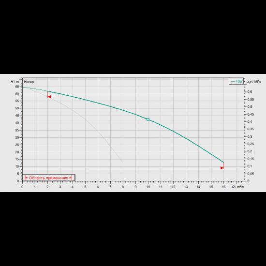 Wilo COR-2 MVIS 406/CC-EB-R - насосная станция для водоснабжения и повышения давления воды (арт. 2789455)