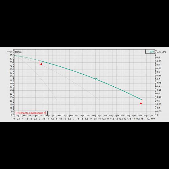 Wilo COR-3 MVIS 208/CC-EB-R - насосная станция для водоснабжения и повышения давления воды (арт. 2789421)