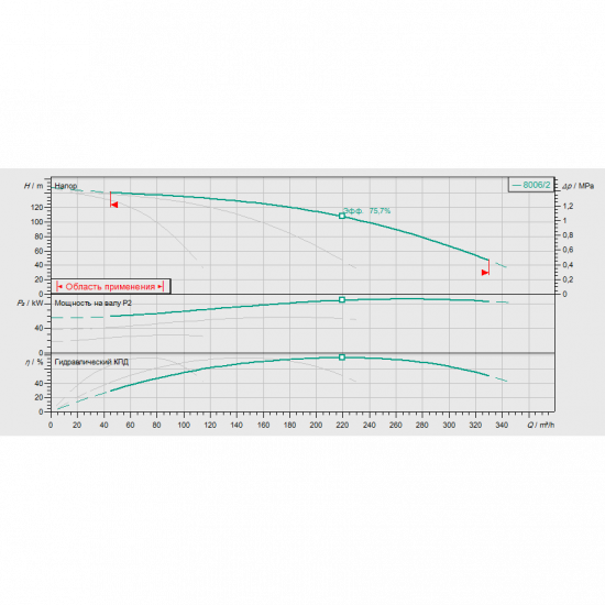 Wilo COR-3 MVI 7006/2/CC-EB-PN25-R (арт. 2523267) – насосная станция для водоснабжения и повышения давления воды