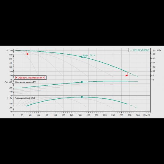 Wilo COR-5 HELIX V 3603/1/SKw-EB-R (арт. 2787201) – насосная станция для водоснабжения и повышения давления воды