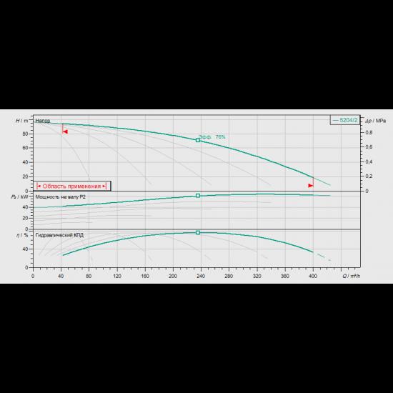 Wilo COR-5 HELIX V 5204/2/K/CC-EB-R (арт. 2530739) – насосная станция для водоснабжения и повышения давления воды