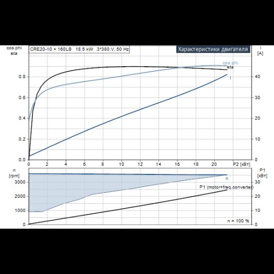 Grundfos CRE 20-10 N-F-A-E-HQQE (арт. 96514704) – вертикальный многоступенчатый центробежный насос