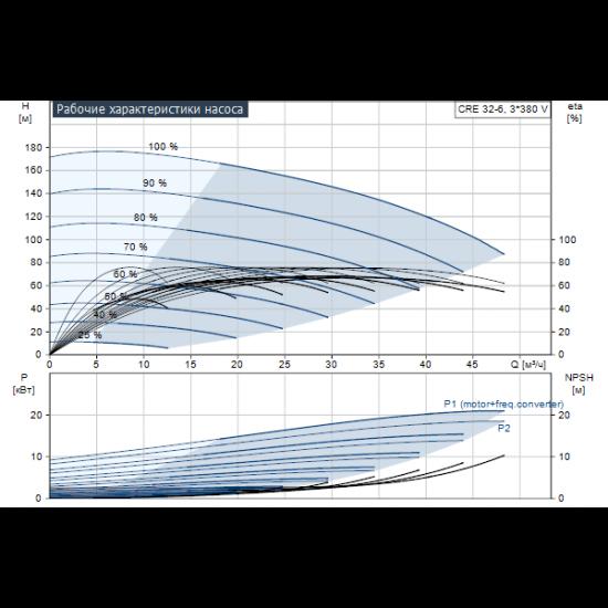 Grundfos CRE 32-6 N-F-A-E-HQQE (арт. 96122672) – вертикальный многоступенчатый центробежный насос