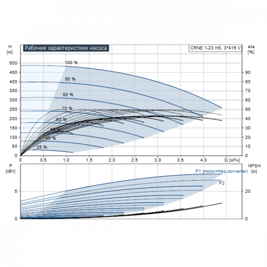 Grundfos CRNE 1-23 HS HS-P-GI-E-HQQE (арт. 96464893) – вертикальный многоступенчатый центробежный насос