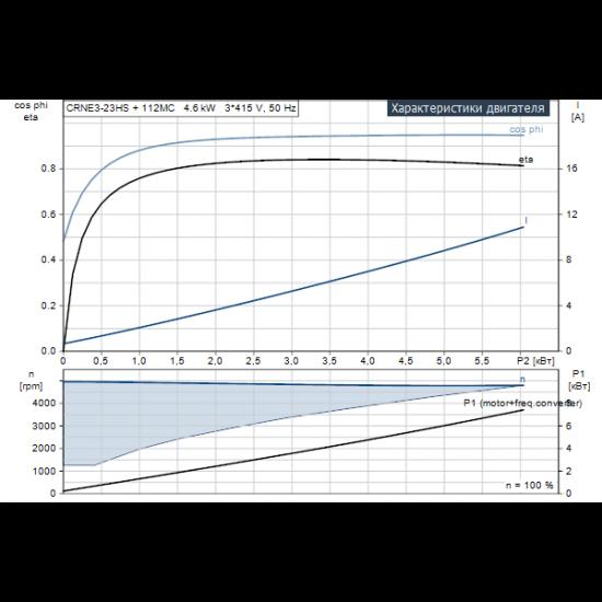 Grundfos CRNE 3-23 HS HS-P-GI-V-HQQV (арт. 96472529) – вертикальный многоступенчатый центробежный насос