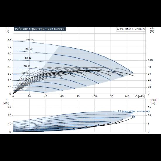 Grundfos CRNE 95-2-1 A-F-A-E-HQQE (арт. 99264378) – вертикальный многоступенчатый центробежный насос