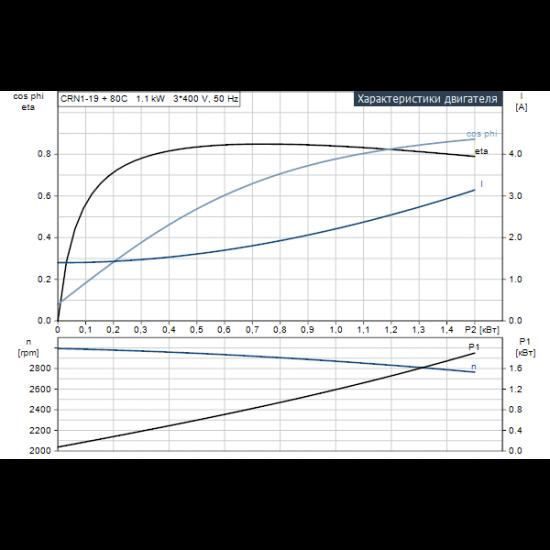 Grundfos CRN 1-19 A-P-A-V-HQQV (арт. 96516522) – вертикальный многоступенчатый центробежный насос