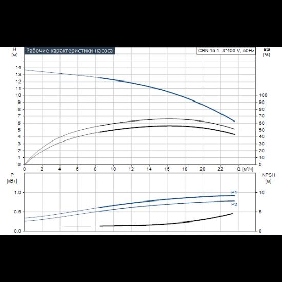 Grundfos CRN 15-1 A-FGJ-A-V-HQQV (арт. 96501867) – вертикальный многоступенчатый центробежный насос